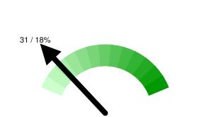 Пермских твиттерян в Online: 31 / 18% относительно 177 активных пользователей